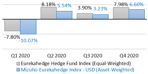 Hedge Funds DDP