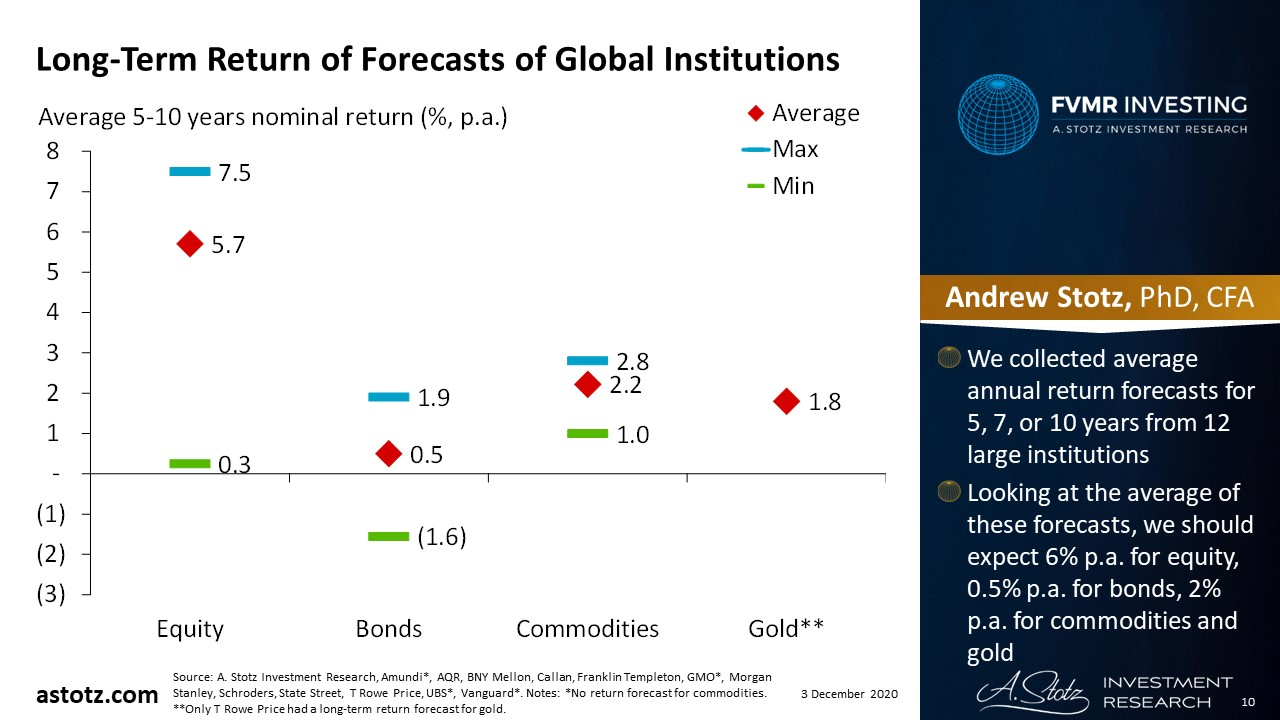 Long-Term Return of Forecasts of Global Institutions