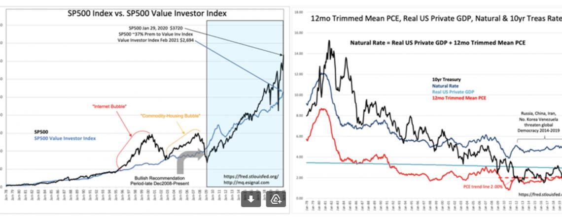 S&P 500 Intrinsic Value Update