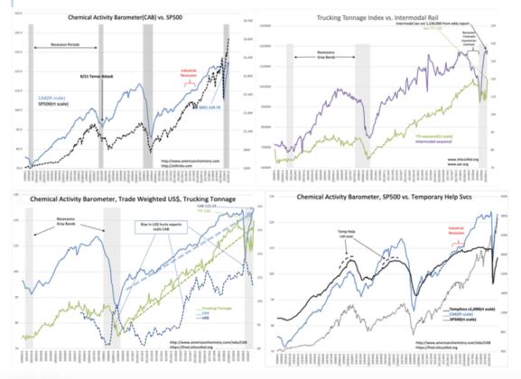 Stock Market Top