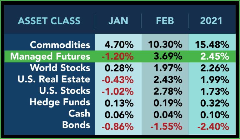 Asset Class Scoreboard Feb 2021