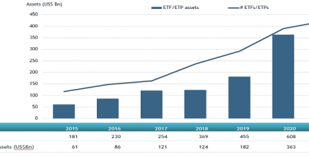 Global Thematic ETFs ETPs
