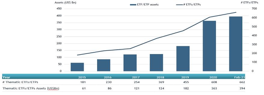 Global Thematic ETFs ETPs