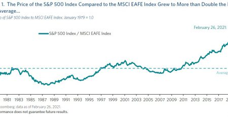 International Equity Markets
