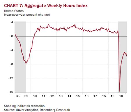 Jobs Market