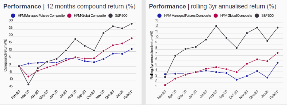 Long Short Equity Hedge Funds