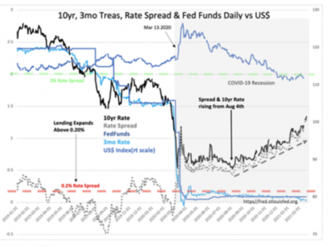 Rates, Inflation, Market Valuation