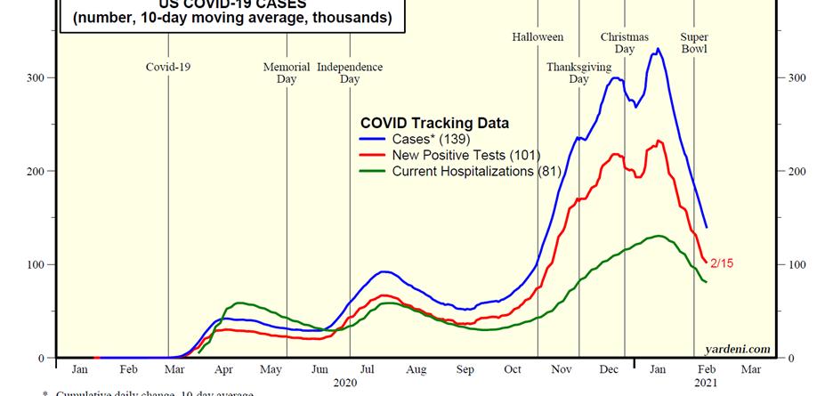 covid-data-feb-28