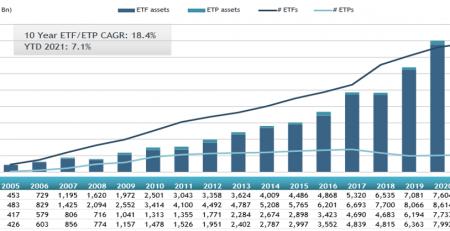 Global ETFs, Global ETPs