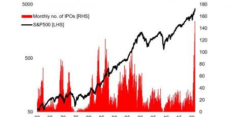 IPO Trends