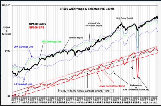 Politics and the S&P 500