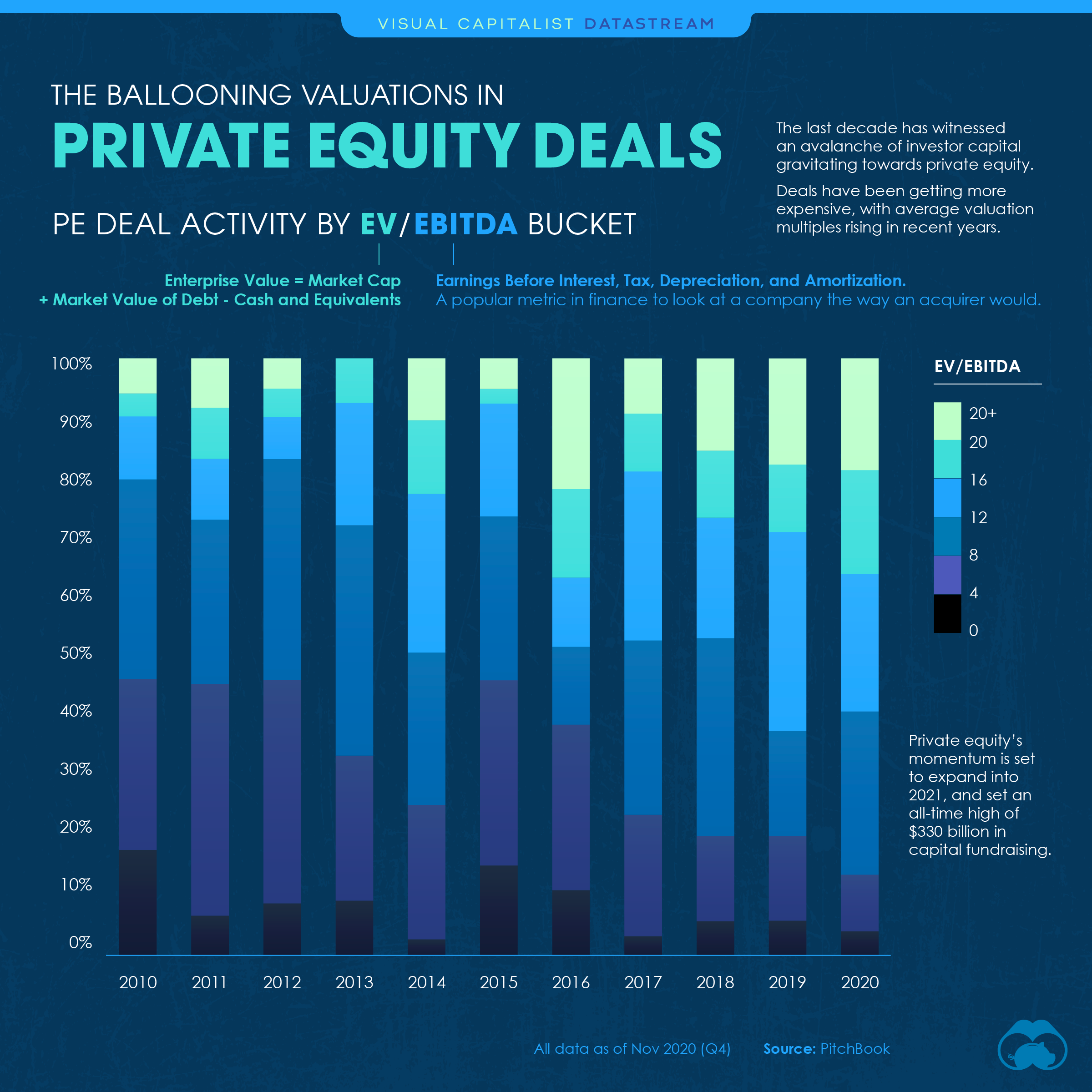 Private Equity Deals