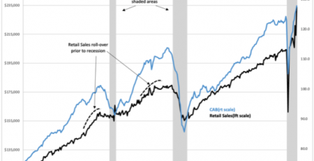 Retail Sales And Inflation