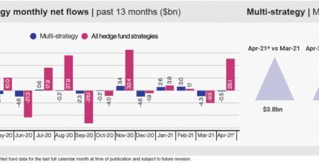 Multi-Strategy Hedge Funds