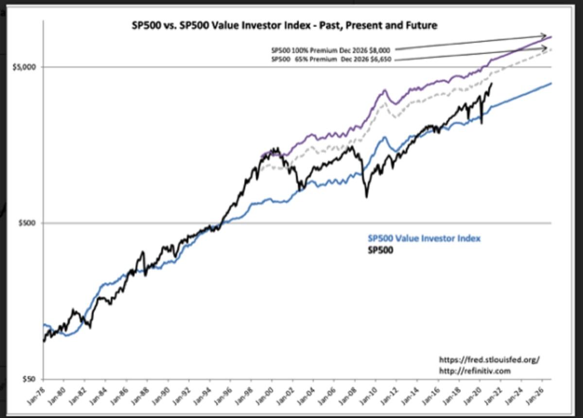 S&P 500 Intrinsic Value