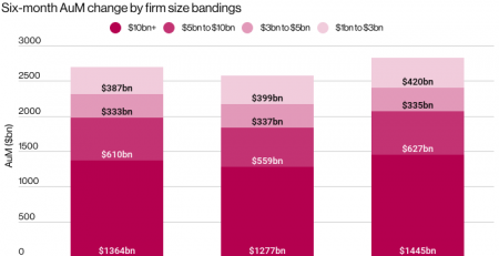 Billion Dollar Hedge Funds