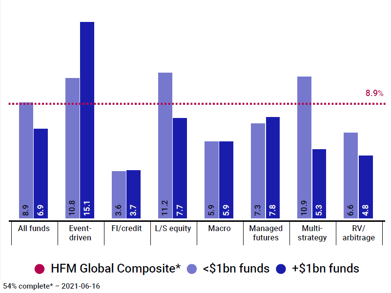 Hedge funds HFM