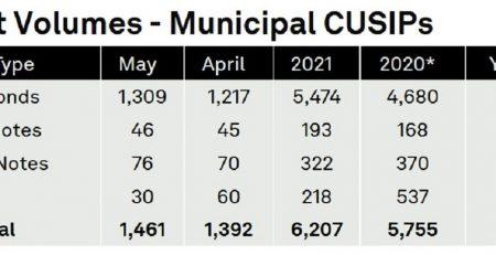 Municipal CUSIP Request Volumes