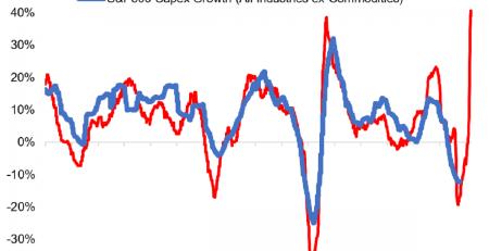 S&P 500 Corporate Capex
