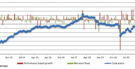UCITS Hedge Funds