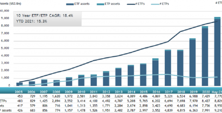 global ETFs and ETPs