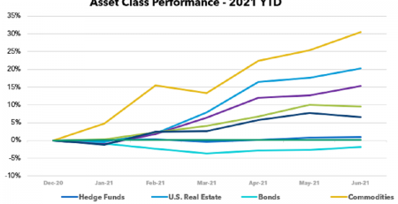 Asset Class Scoreboard