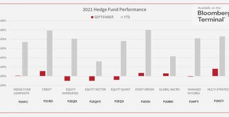 Hedge Funds September 2021
